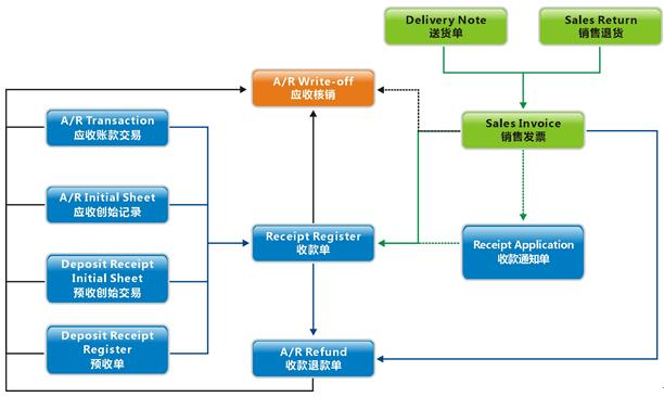万达宝财务管理系统应收账款功能介绍