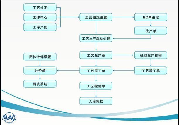 万达宝ERP系统工艺流程管理功能