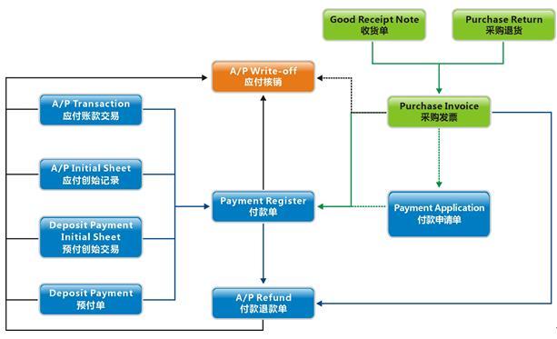 万达宝ERP财务管理系统应付账款功能介绍